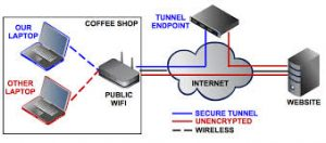 VPN safeguards internet security
